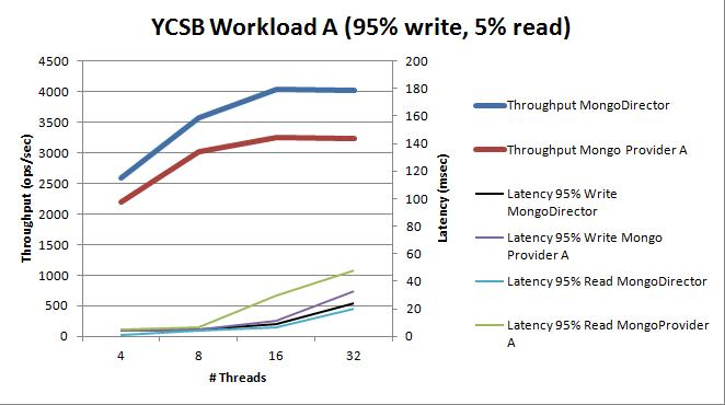 YCSB workload A( 50% READ, 50% WRITE)