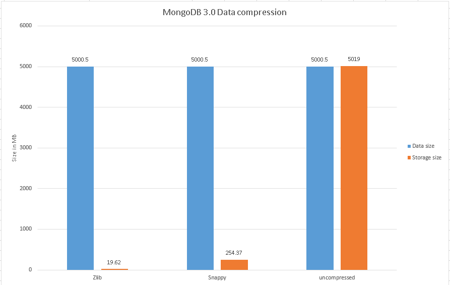 MongoDB 3.0 snappy vs zlib vs uncompressed