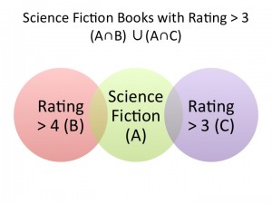 All Science Fiction books with a Rating > 3