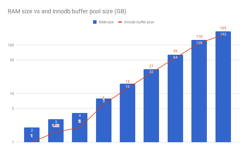 Calculating InnoDB Buffer Pool Size for your MySQL Server