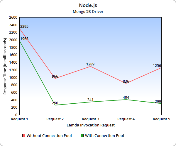 Node.js Driver Response Times: MongoDB Connection Pool on AWS Lambda