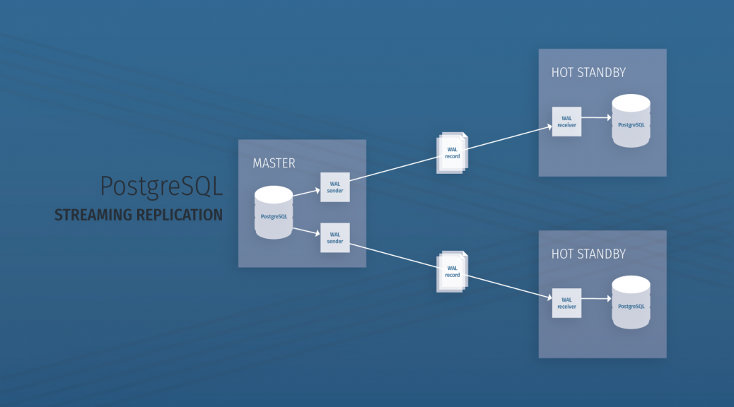 Getting Started with PostgreSQL Streaming Replication Diagram - ScaleGrid Blog