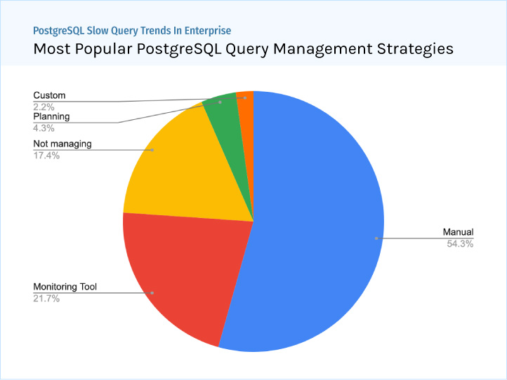 PostgreSQL Enterprise Trends - Most Popular Slow Query Management Strategies - Manual, Monitoring, Planning - ScaleGrid Blog
