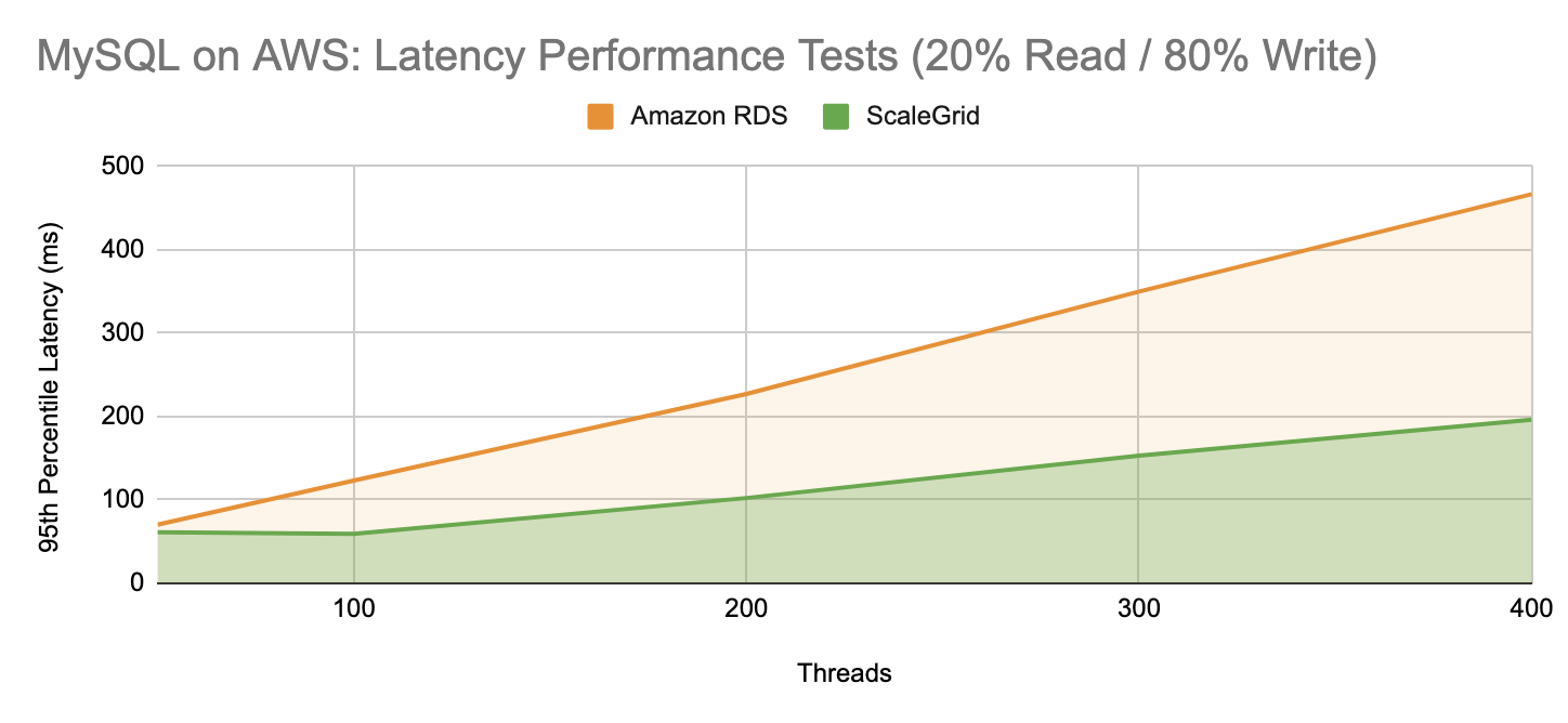ScaleGrid vs Amazon RDS: MySQL Latency Performance Test - 20 Percent Read 80 Percent Write