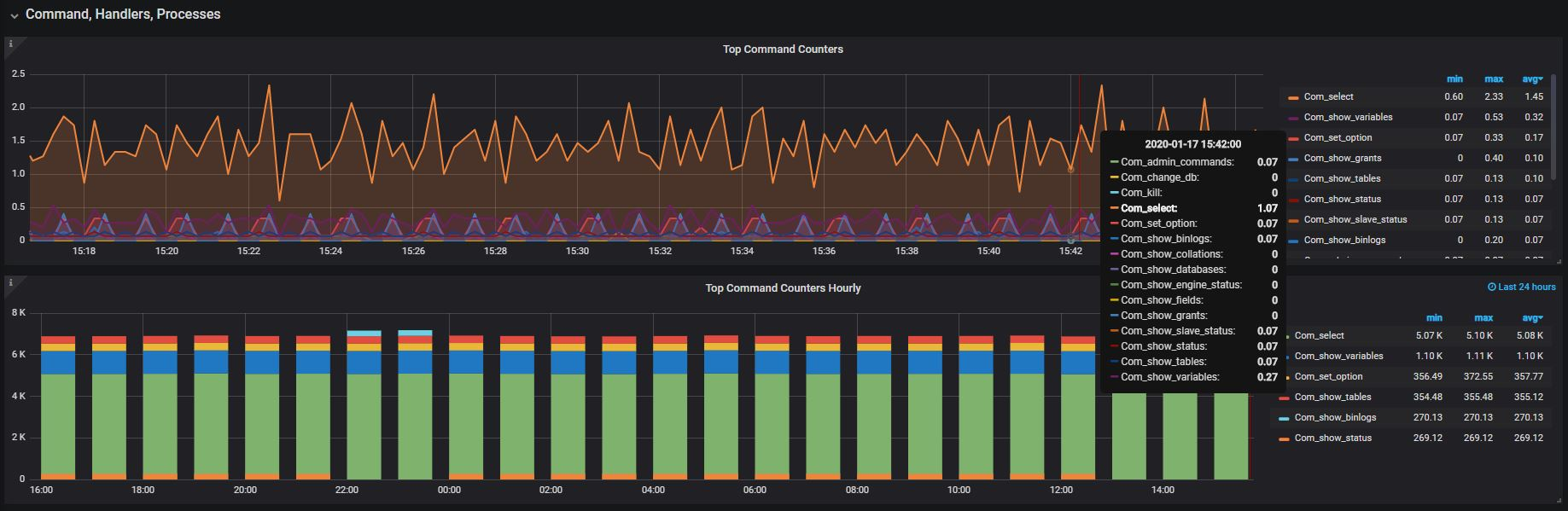 Grafana and Prometheus MySQL Monitoring at ScaleGrid - Top Command Counters