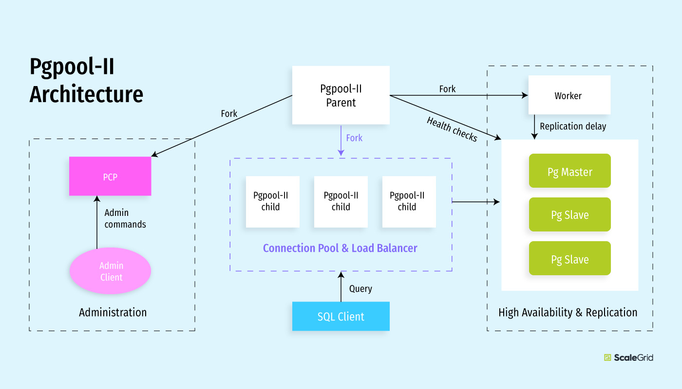 Pgpool-II Connection Pool Architecture Diagram - ScaleGrid Blog