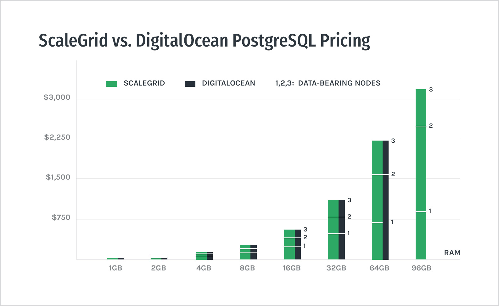 ScaleGrid vs. DigitalOcean PostgreSQL Pricing - Bar Chart