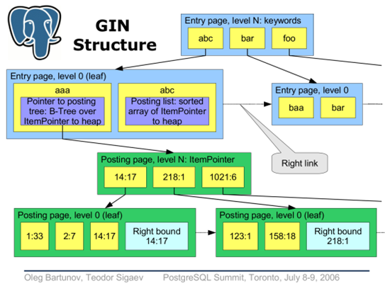 PostgreSQL GIN Structure - ScaleGrid Blog