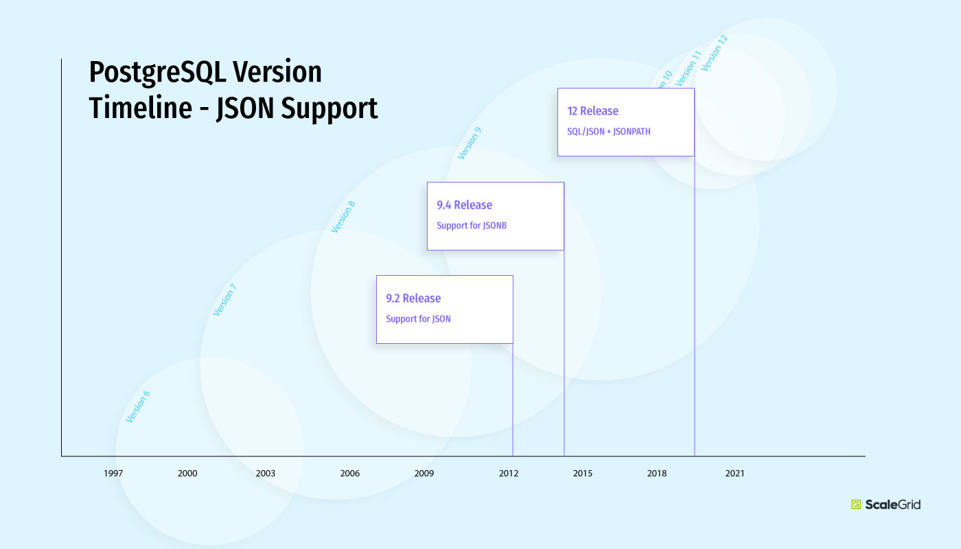 PostgreSQL Version Timeline for JSON Support - ScaleGrid Blog